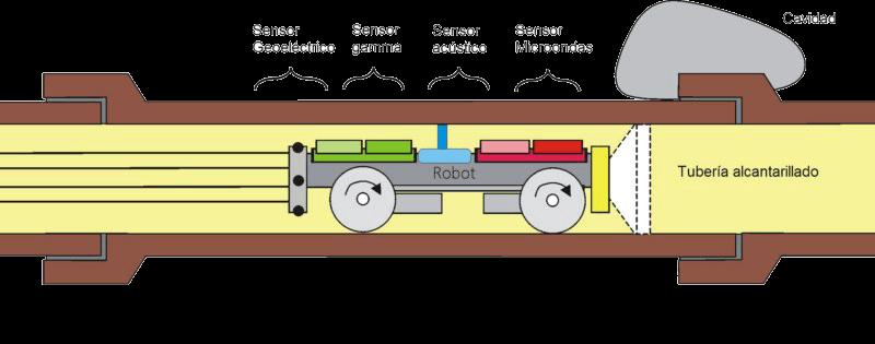 Desatrancos Madrid funcionamiento Robot Inspeccion