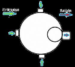 Atasco bote Sifonico esquema entrada y salida agua